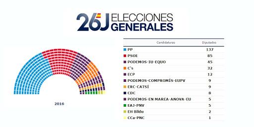 Ecce Homo somos tod@s. Tras la resaca electoral del 26J.