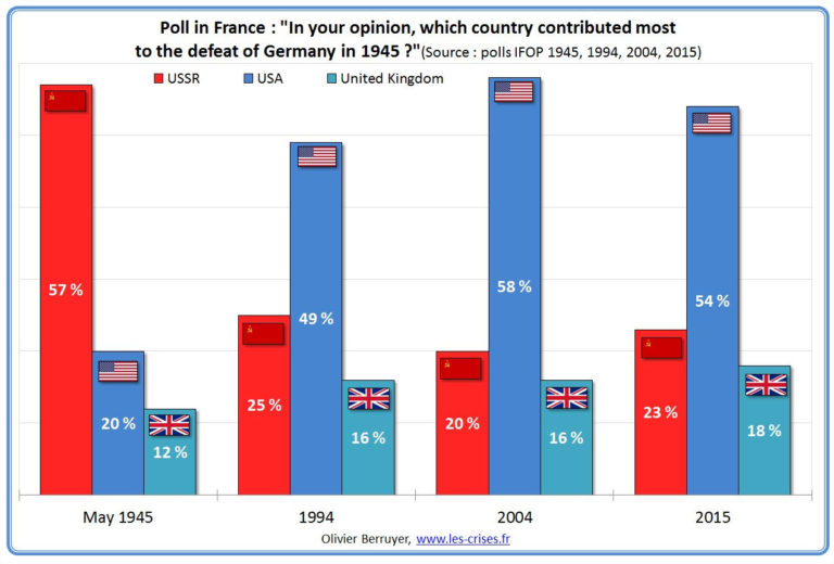 Francia estudio IIGM
